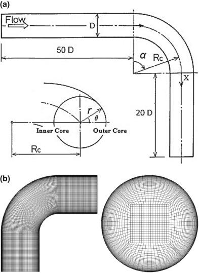 Numerical study on flow separation in 90° pipe bend under