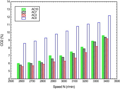 Performance and emissions analysis on using acetone–gasoline fuel