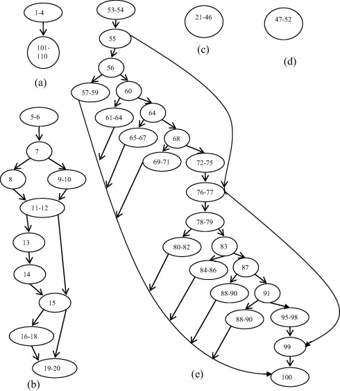 A Novel Approach For Deriving Interactions For Combinatorial Testing