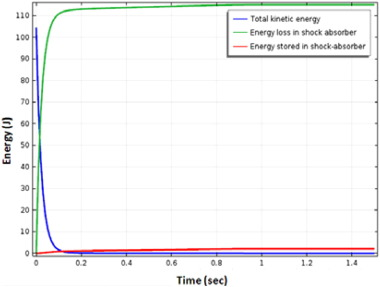 Modeling and analysis of hydraulic dashpot for impact free operation