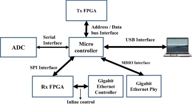 8051 microcontroller to FPGA and ADC interface design for
