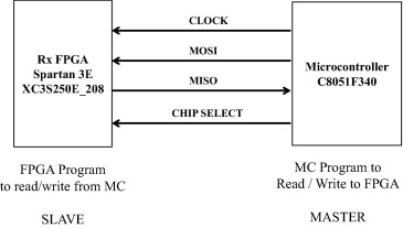 8051 microcontroller to FPGA and ADC interface design for high speed