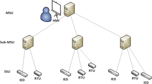 Key management issue in SCADA networks: A review - ScienceDirect