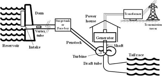 hydroelectric generator diagram. Phase Hydro Generator Wiring Diagram On 3 Phase Generator Connectors,  Wiring Color Code Hydroelectric Diagram C