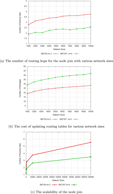 A survey of simulators for P2P overlay networks with a case