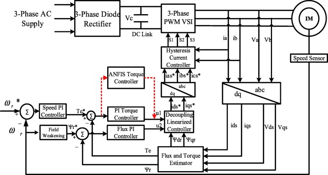 Real time implementation of an ANFIS-based induction motor