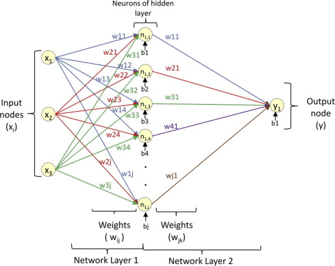 Artificial Neural Network model for the determination of GSM
