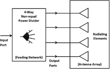 Hardware implementation of antenna array system for maximum