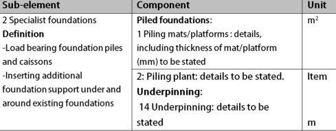 BIM – New rules of measurement ontology for construction