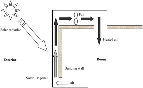 A key review of building integrated photovoltaic (BIPV) systems