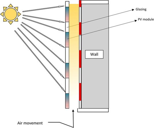 A key review of building integrated photovoltaic (BIPV