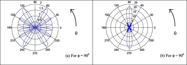 An optimal LAA subsystem designed using Gravitational Search