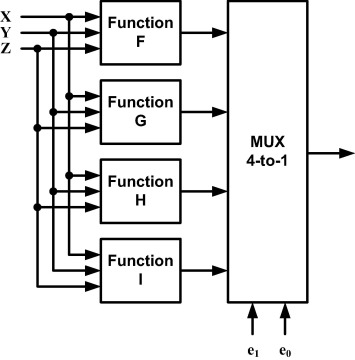 Design and implementation of an ASIP-based cryptography