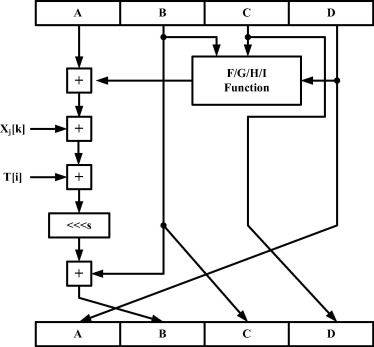 Design and implementation of an ASIP-based cryptography processor