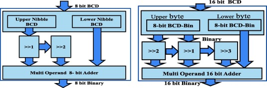 Decimal multiplication using compressor based-BCD to binary