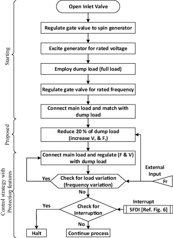 Review And Experimental Illustrations Of Electronic Load Controller Used In Standalone Micro Hydro Generating Plants Sciencedirect