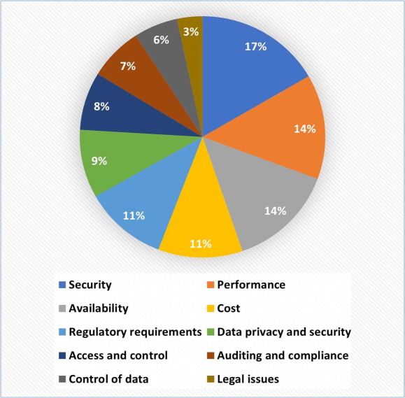 Image result for Graphical impact on business from access control