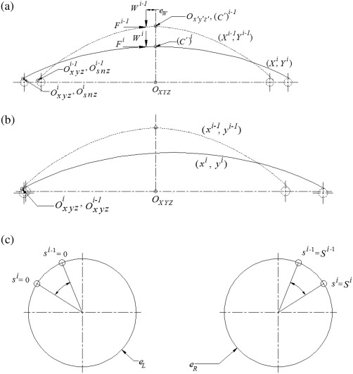 Large Deflection Analysis Of Curved Beam Problem With Varying