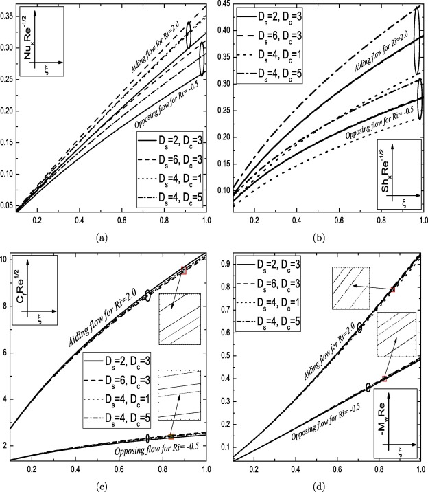 Double Dispersion Effect On Nonlinear Convective Flow Over An