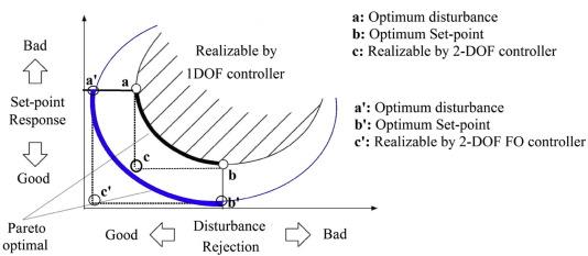 Design of fractional order 2-DOF PI controller for real-time