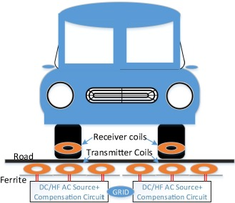 Review of static and dynamic wireless electric vehicle