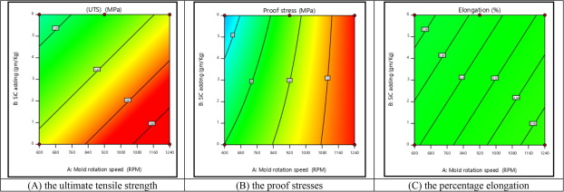 The effect of reinforced SiC on the mechanical properties of