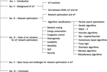 Network optimizations in the Internet of Things: A review