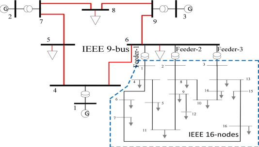 Optimal distributed generation planning in distribution