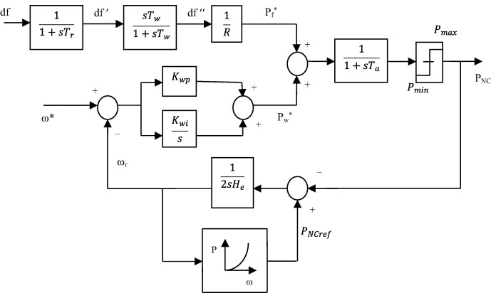 Contribution of frequency linked pricing control on ALFC and AVR