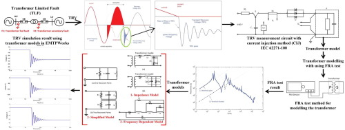 A comparative review of different transformer modelling