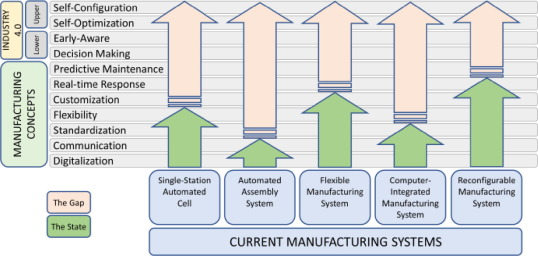Scanning the Industry 4 0: A Literature Review on