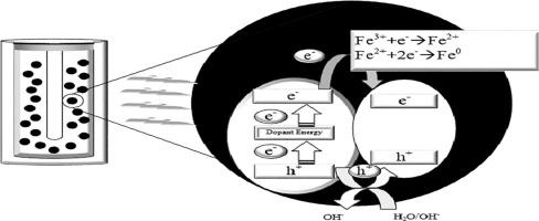 2,4-Dichlorophenoxyacetic acid herbicide photocatalytic