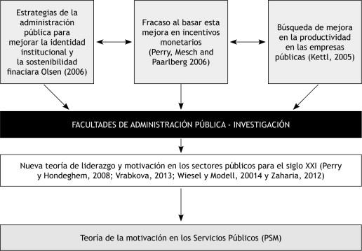 Liderazgo En El Sector Público Una Revisión De La