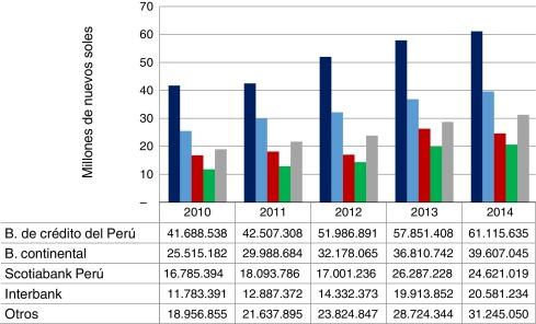 Evolución del sistema financiero peruano y su reputación