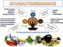 Genomics and Proteomics in Nutrition (Nutrition and Disease Prevention)