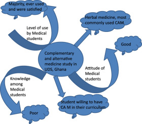 d5c9f8fbcb4 Medical students' knowledge and attitude towards complementary and ...