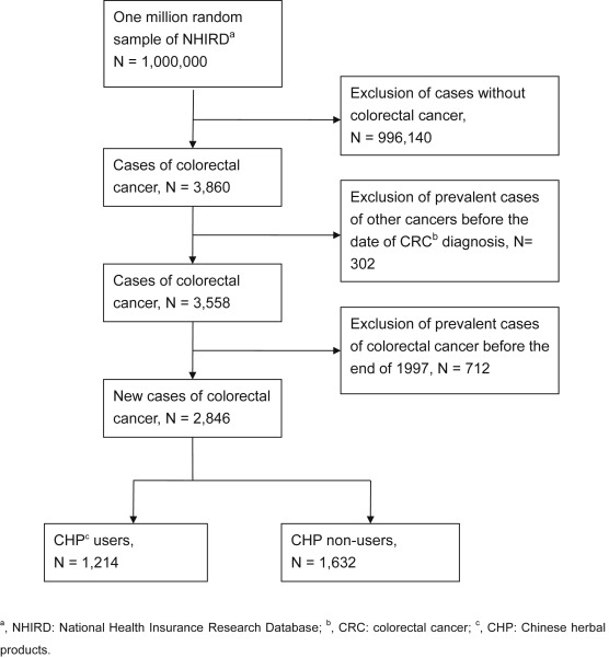 Demographic And Medication Characteristics Of Traditional Chinese Medicine Users Among Colorectal Cancer Survivors A Nationwide Database Study In Taiwan Sciencedirect