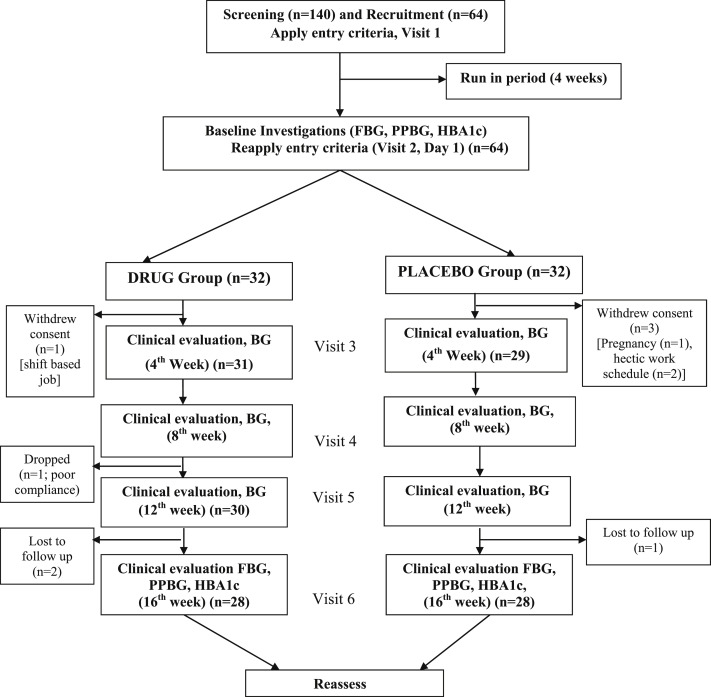 Preliminary clinical assessment and non- toxicity evaluation