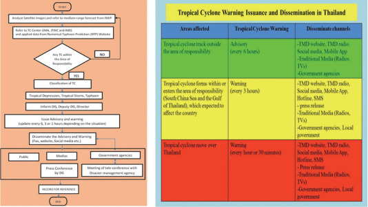 Current Technology for Alerting and Warning Tropical Cyclones in