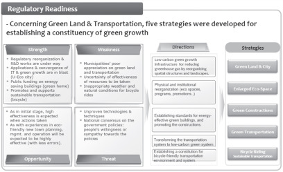 Strategies for Low-Carbon Green Growth and Urban Management