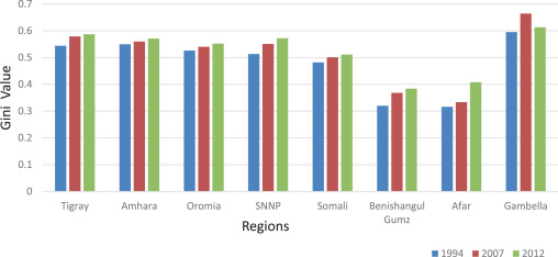 Analysis of city size distribution in Ethiopia: Empirical