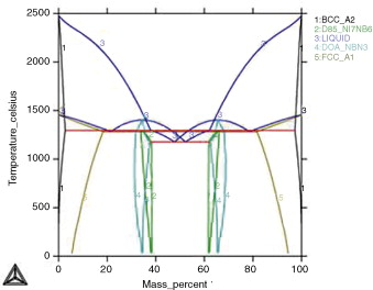 New insight on the solidification path of an alloy 625 weld overlay binary phase diagram for the system ni nb calculated with thermocalc ccuart