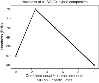 Characterization of hybrid aluminum matrix composites for