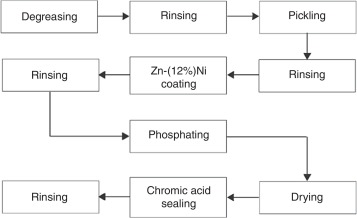 zinc process flow diagram effect of ca2 additives on morphology  composition and corrosion  effect of ca2 additives on morphology