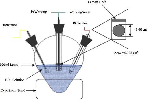 Investigation the conductivity of carbon fiber composites