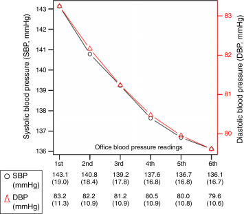 Es 138 sobre 78 una buena lectura de presión arterial