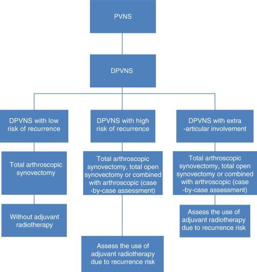 Scolioza coloanei vertebrale lombosacrale ceea ce este ?i tratamentul