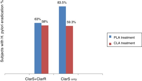 Helicobacter Pylori Eradication In Mexico With A Levofloxacin Based Scheme Versus Standard Triple Therapy Results From An Open Label Randomized Noninferiority
