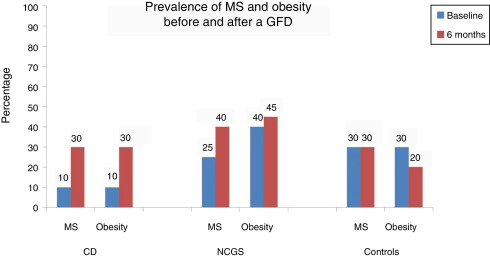 Metabolic Effects In Patients With Celiac Disease Patients With
