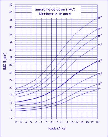 qual o peso ideal para cada idade adolescencia